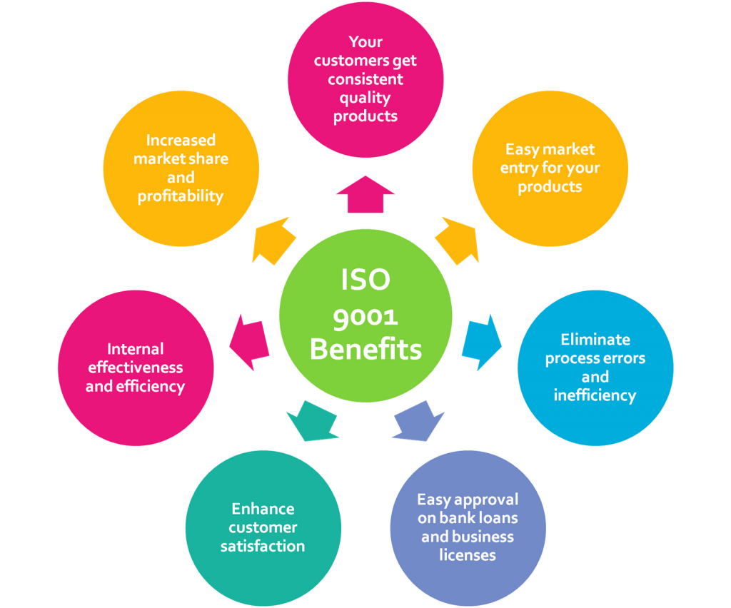 iso9001benefits